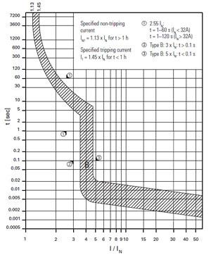 Eaton Moeller Faz B32 3 Supplementary Circuit Breaker