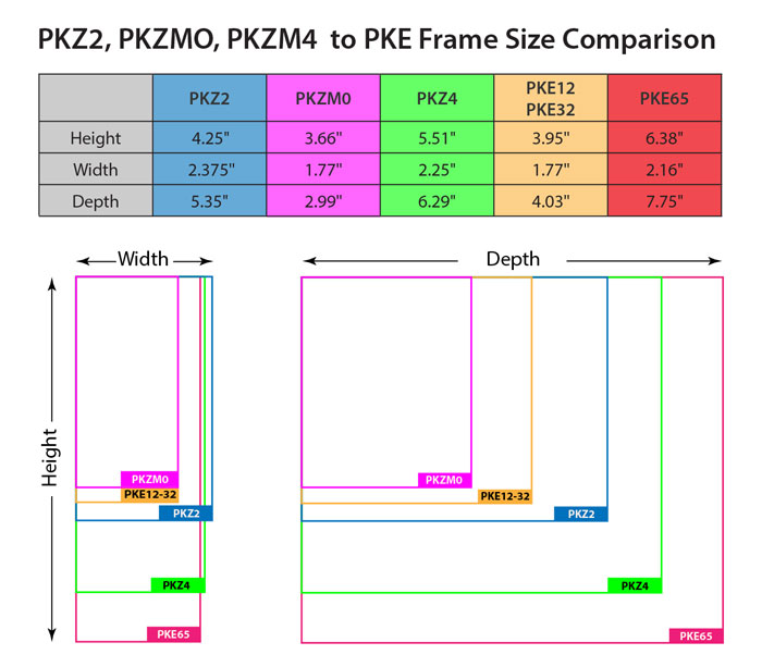 Eaton Moeller PKE Frame Size Comparison